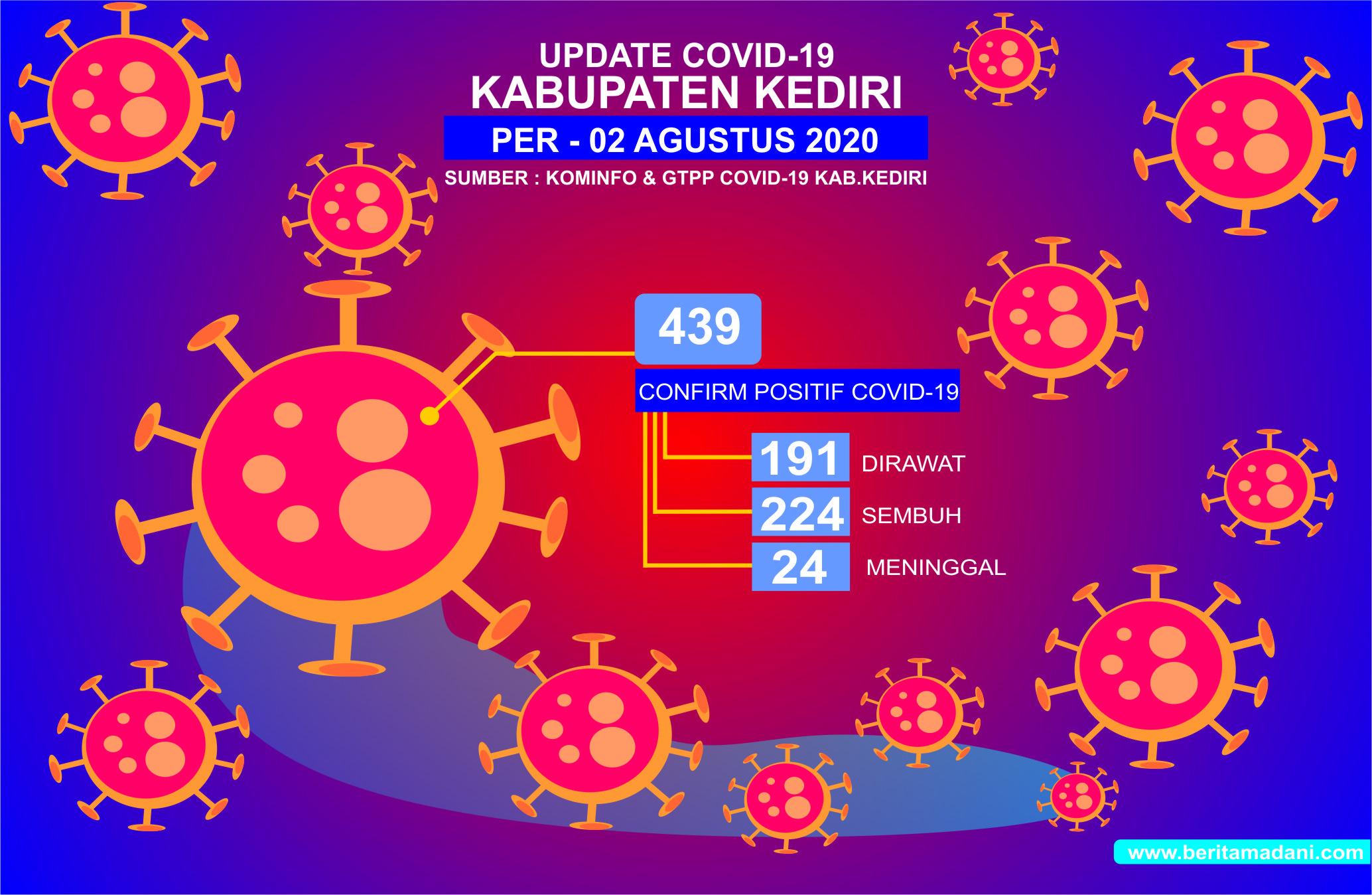 Update 2 Agustus 2020, Bertambah 22 Orang Positif Covid-19 di Kabupaten Kediri Total Saat Ini 439 Orang