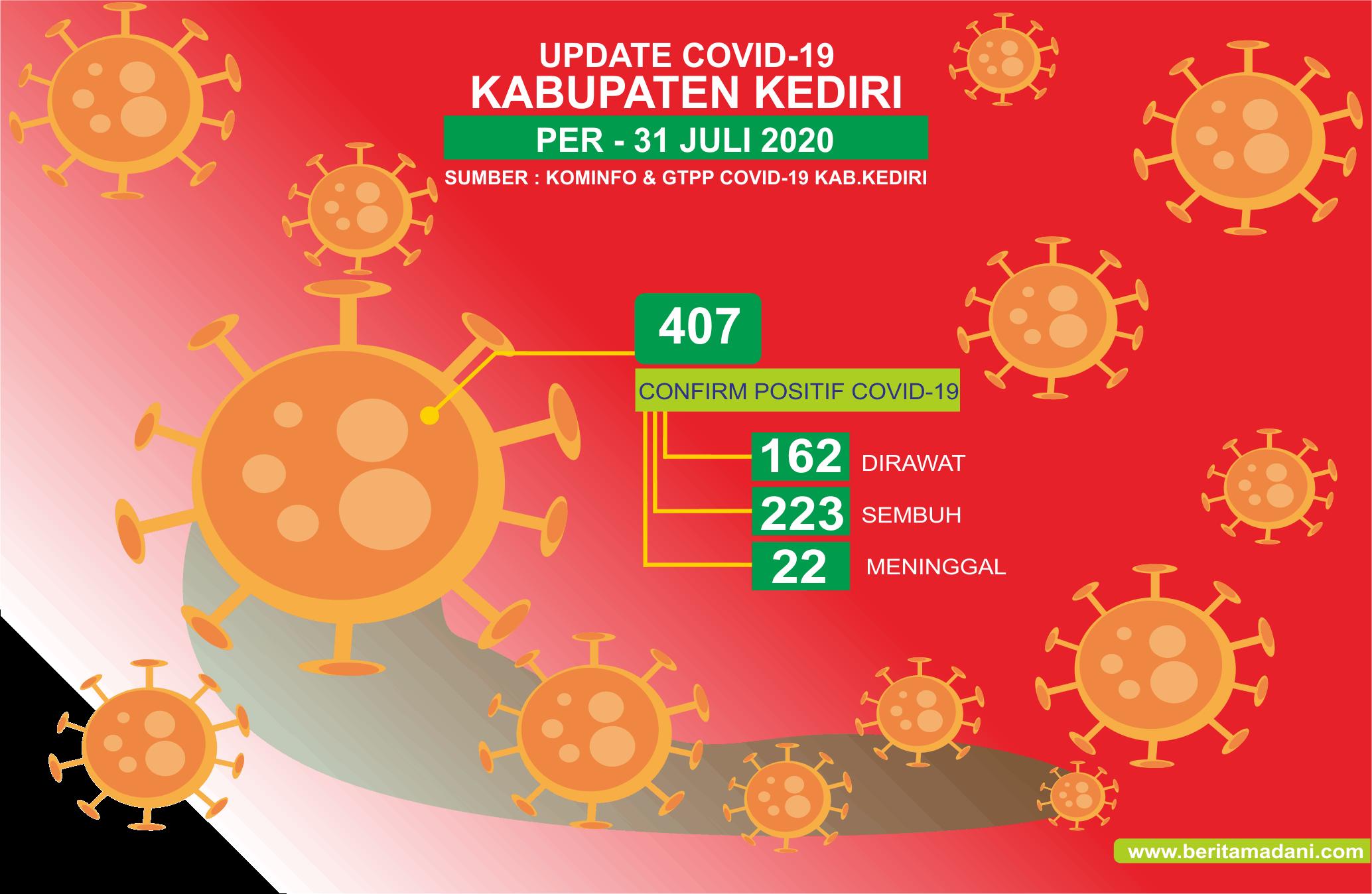 Update 31 Juli 2020, Positif Covid-19 di Kabupaten Kediri Kian Bertambah Total 407 Orang